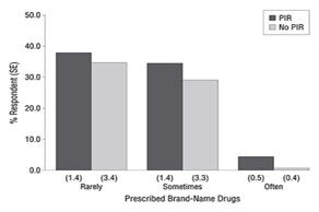 Prescribed brand Drugs